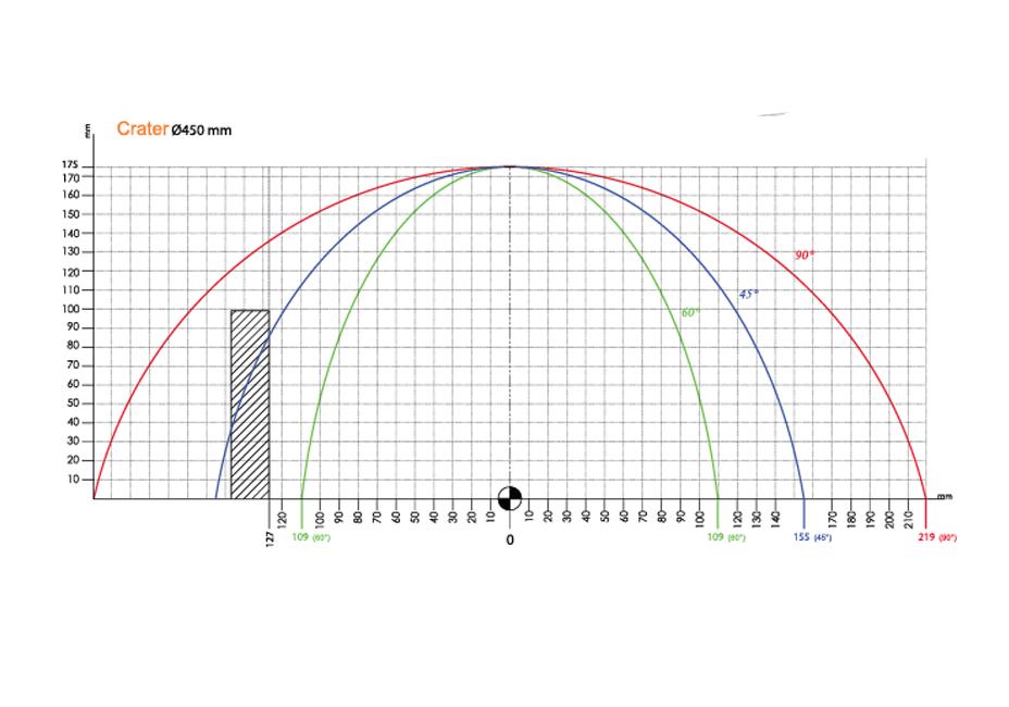 crater-m450-kesme-diagramı