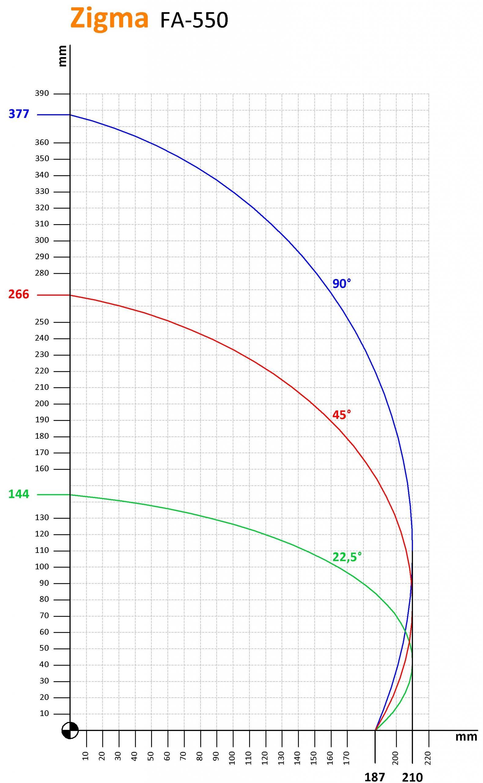 Zigma-FA550_Kesme-Kapasitesi-scaled